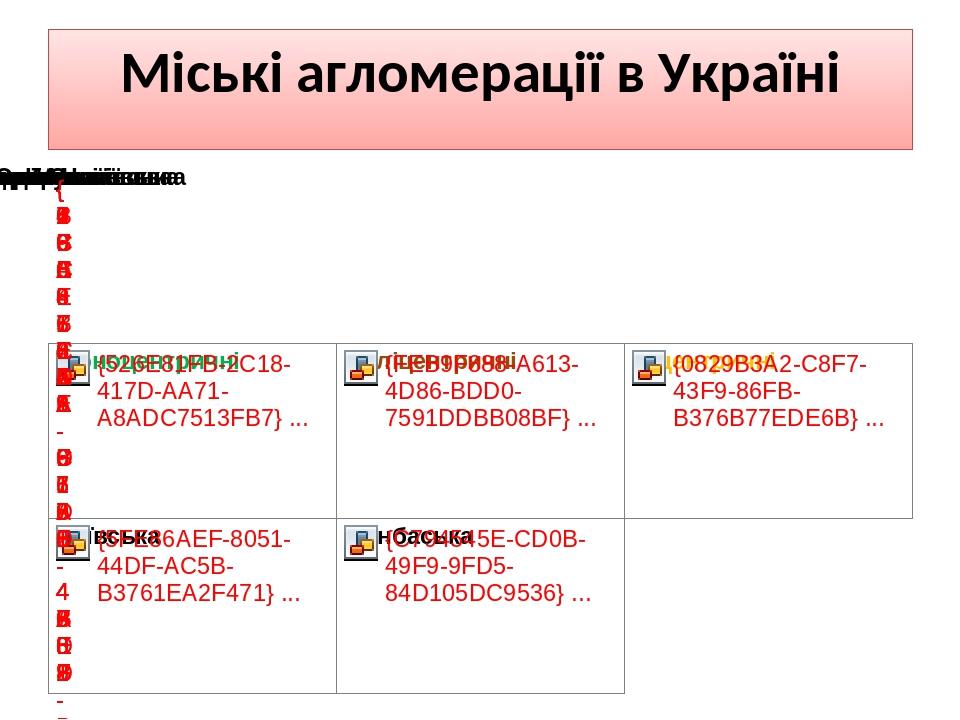 Міські агломерації в Україні
