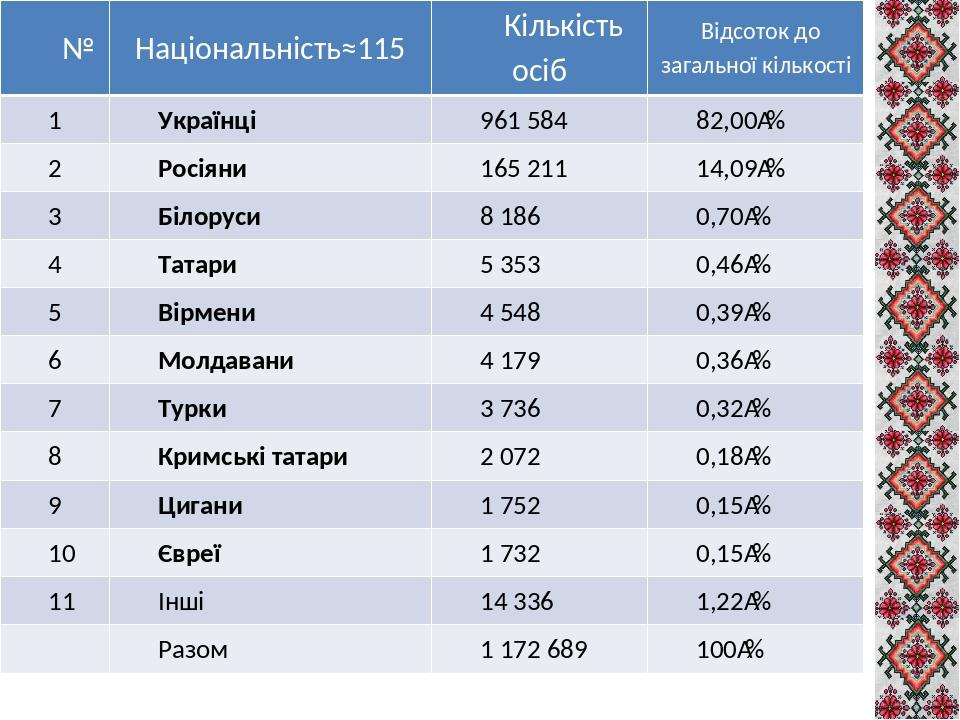 № Національність≈115 Кількістьосіб Відсотокдозагальноїкількості 1 Українці 961 584 82,00% 2 Росіяни 165 211 14,09% 3 Білоруси 8 186 0,70% 4 Тата...