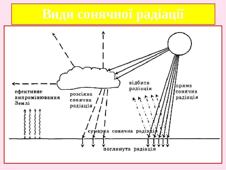 Види сонячної радіації МДж/м²