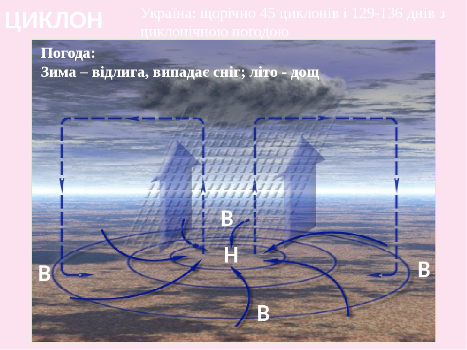ЦИКЛОН Погода: Зима – відлига, випадає сніг; літо - дощ Україна: щорічно 45 циклонів і 129-136 днів з циклонічною погодою Н В В В В