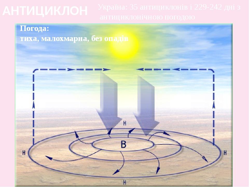 АНТИЦИКЛОН Погода: тиха, малохмарна, без опадів Україна: 35 антициклонів і 229-242 дні з антициклонічною погодою