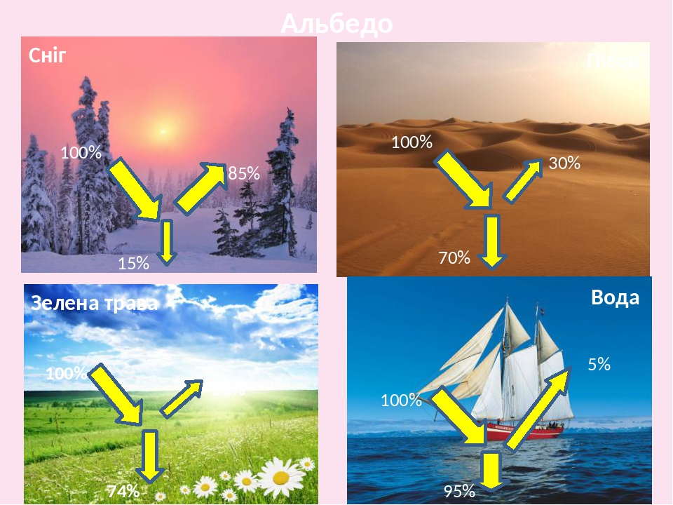 Альбедо Сніг Пісок Зелена трава Вода 100% 100% 100% 95% 5% 100% 74% 26% 30% 70% 15% 85%