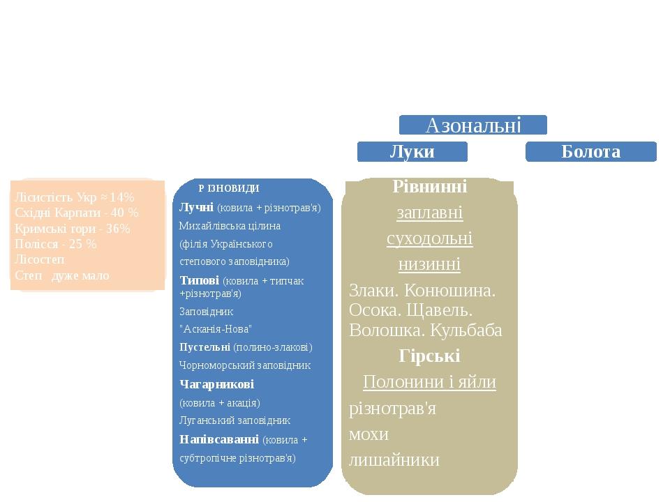 РОСЛИННІСТЬ УКРАЇНИ Основні типи рослинності Зональні Азональні Ліси Степи Луки Болота Лісистість Укр ≈ 14% Східні Карпати - 40 % Кримські гори - 3...