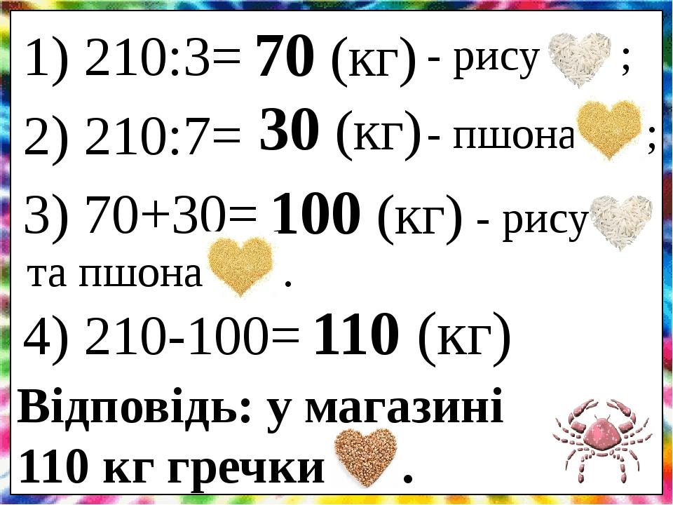 1) 210:3= 70 (кг) - рису ; 2) 210:7= 30 (кг) - пшона ; 3) 70+30= 100 (кг) - рису та пшона . 4) 210-100= 110 (кг) Відповідь: у магазині 110 кг гречк...