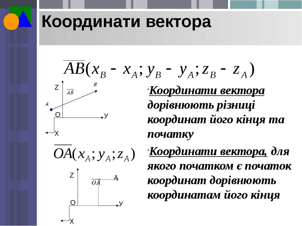Координати вектора Координати вектора дорівнюють різниці координат його кінця та початку Координати вектора, для якого початком є початок координат...