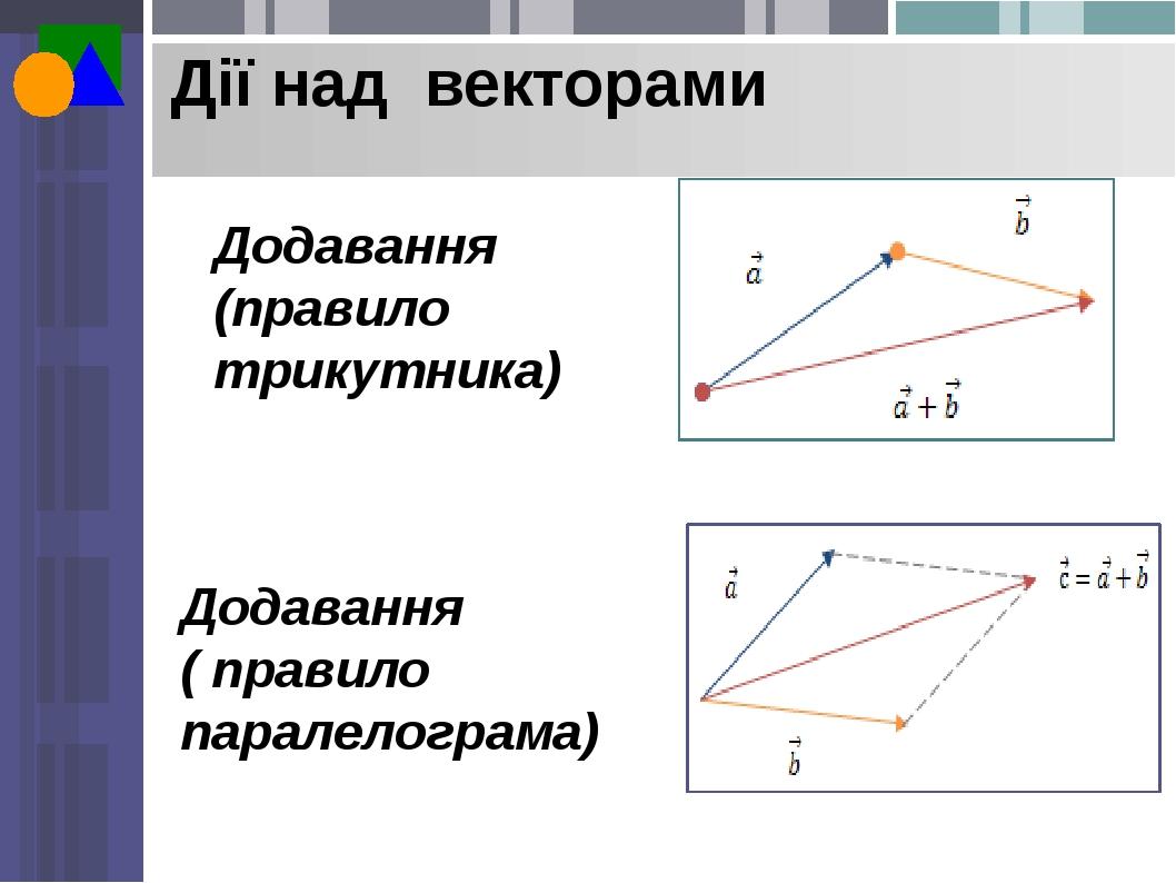 Дії над векторами Додавання (правило трикутника) Додавання ( правило паралелограма)
