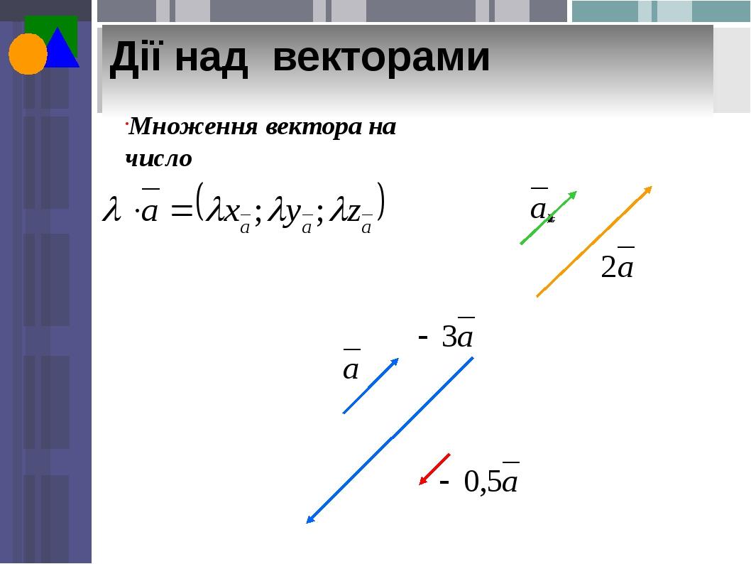 Дії над векторами Множення вектора на число