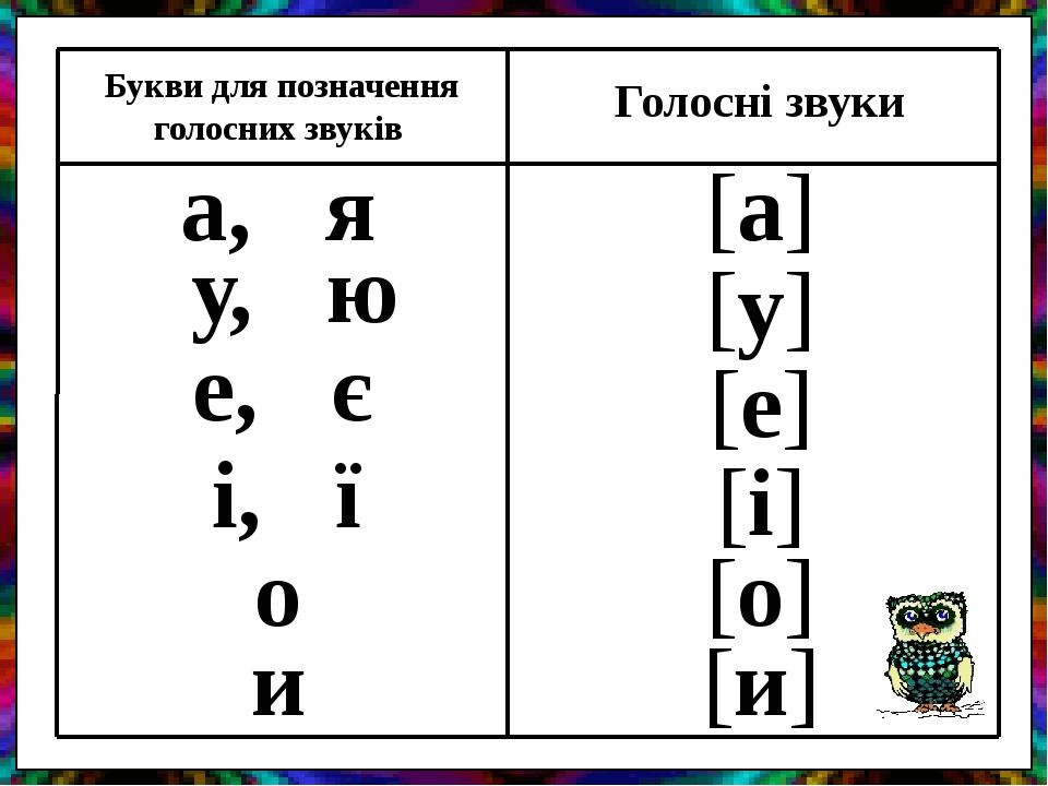 Букви для позначення голосних звуків Голосні звуки а, я у, ю і, ї о и е, є [а] [у] [е] [і] [о] [и]
