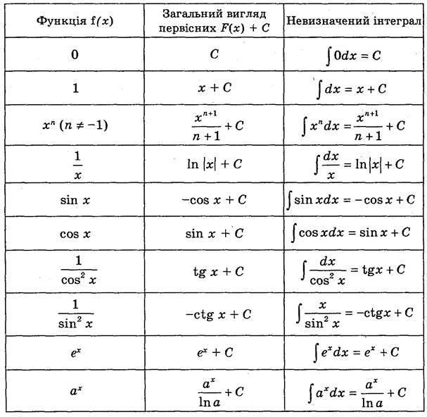 Первісна. Таблиця первісних. Невизначений інтеграл