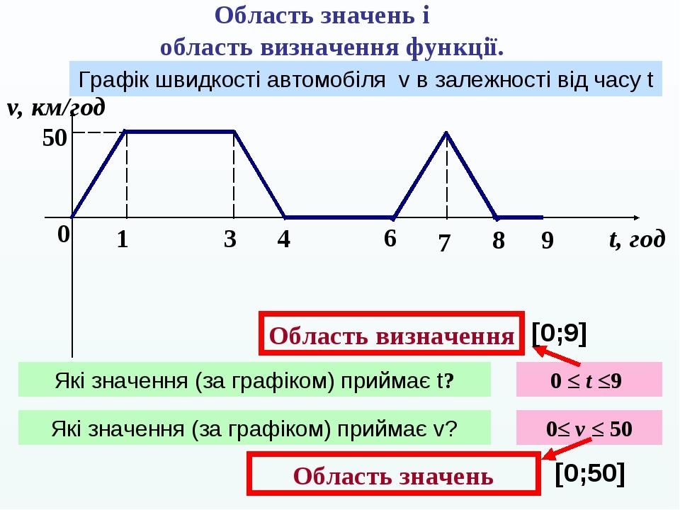 Область значень і область визначення функції. 0 1 3 4 6 7 8 v, км/год t, год 50 Графік швидкості автомобіля v в залежності від часу t Які значення ...