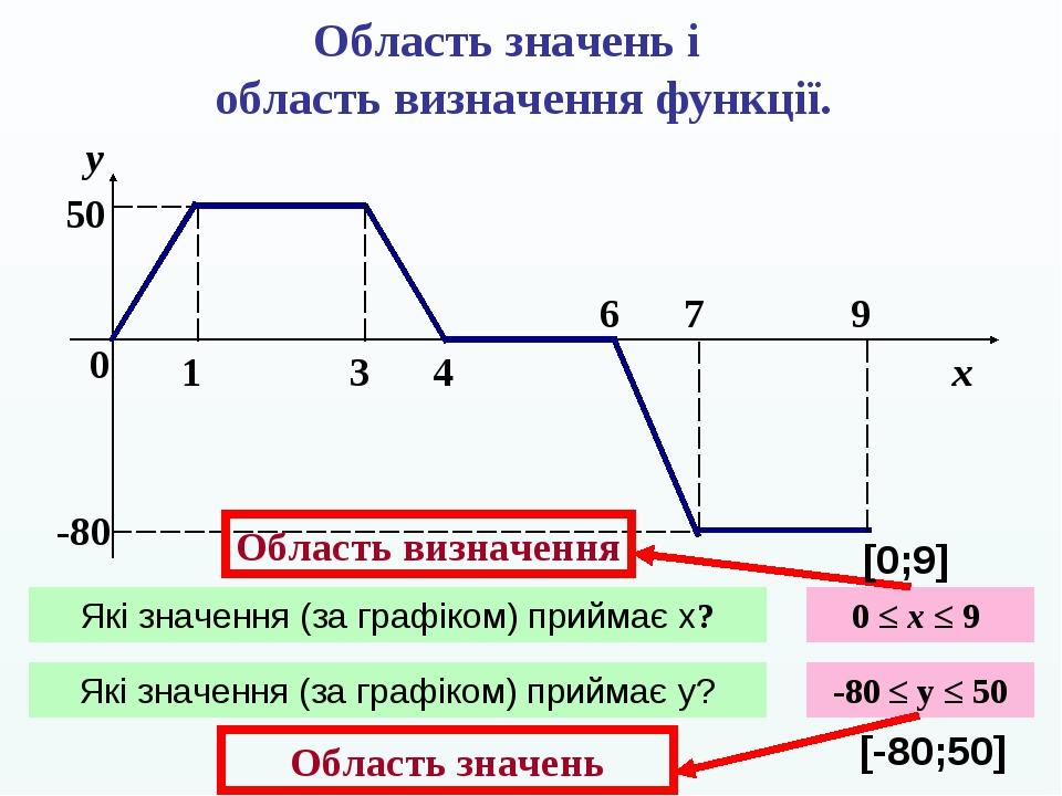 Область значень і область визначення функції. 0 1 3 4 6 7 9 y x 50 -80 Які значення (за графіком) приймає x? 0 ≤ x ≤ 9 Які значення (за графіком) п...