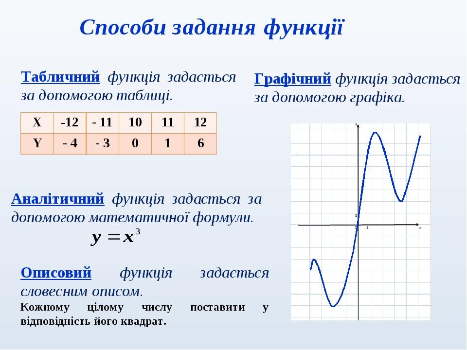 Табличний функція задається за допомогою таблиці. Аналітичний функція задається за допомогою математичної формули. Графічний функція задається за д...