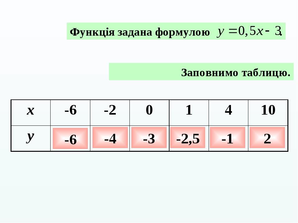 Заповнимо таблицю. -6 -4 -3 -2,5 -1 2 x -6 -2 0 1 4 10 y