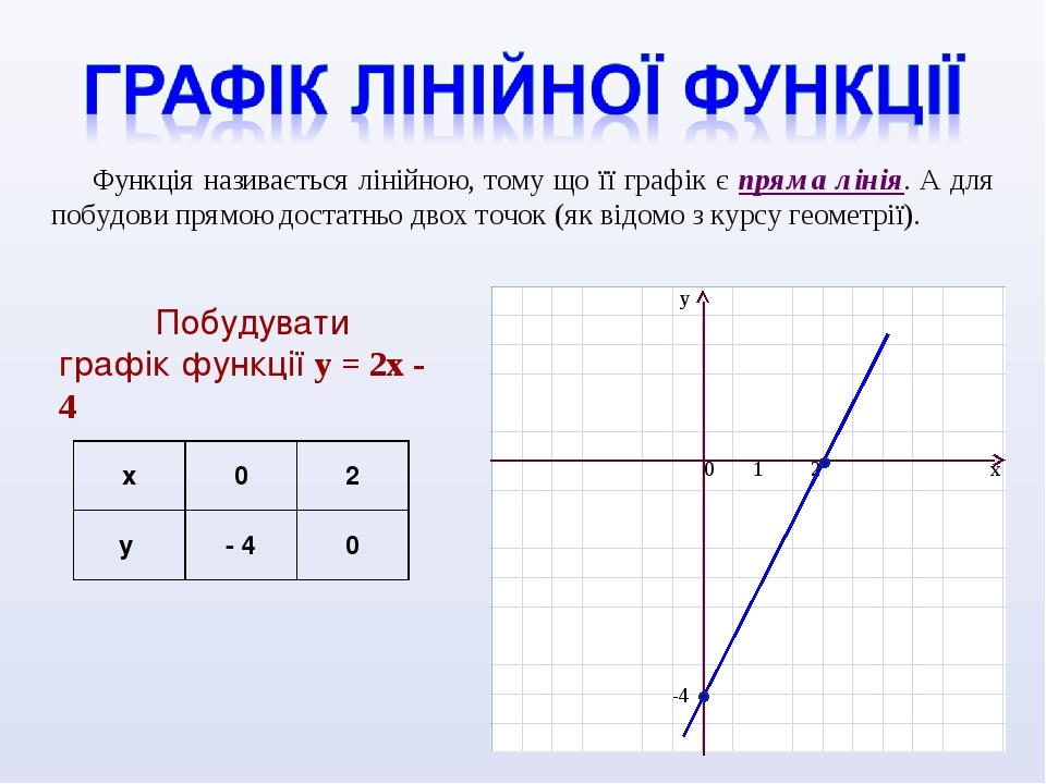 Функція називається лінійною, тому що її графік є пряма лінія. А для побудови прямою достатньо двох точок (як відомо з курсу геометрії). Побудувати...