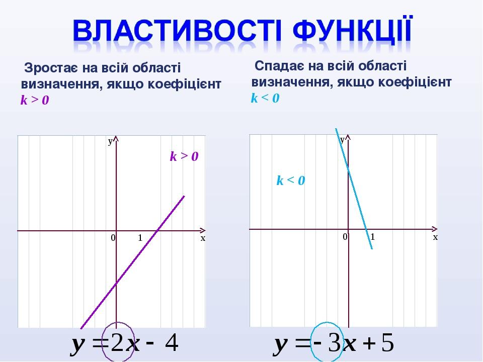 k > 0 k < 0 Зростає на всій області визначення, якщо коефіцієнт k > 0 Спадає на всій області визначення, якщо коефіцієнт k < 0