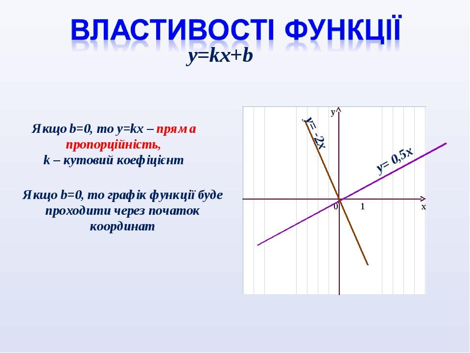 Якщо b=0, то y=kx – пряма пропорційність, k – кутовий коефіцієнт y=kx+b Якщо b=0, то графік функції буде проходити через початок координат у= -2х у...