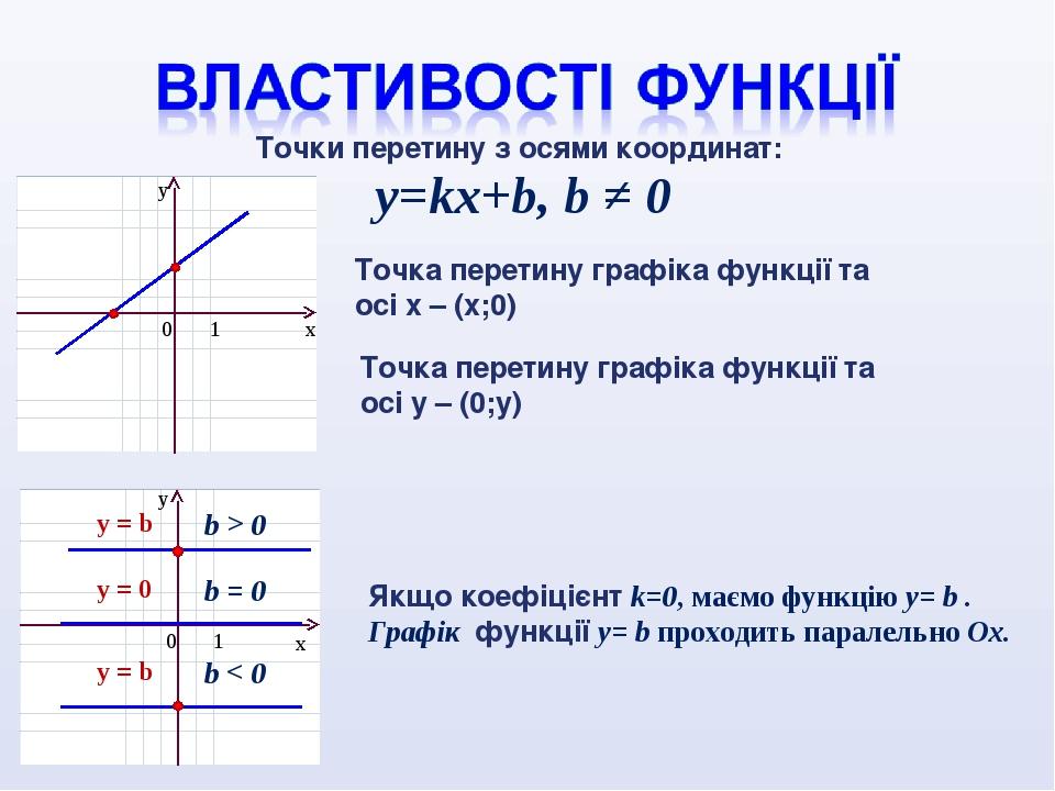 y=kx+b, b ≠ 0 b > 0 y = b Точки перетину з осями координат: y = b b < 0 y = 0 b = 0 Точка перетину графіка функції та осі х – (х;0) Точка перетину ...