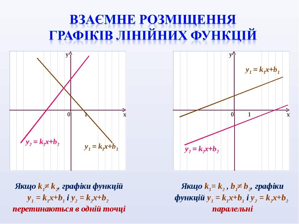 Якщо k1≠ k2, графіки функцій y1 = k1x+b1 і y2 = k2x+b2 перетинаються в одній точці Якщо k1= k2 , b1≠ b2, графіки функцій y1 = k1x+b1 і y2 = k2x+b2 ...