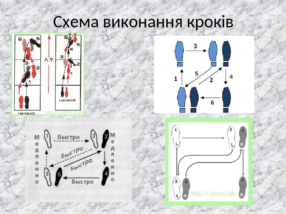Схема виконання кроків