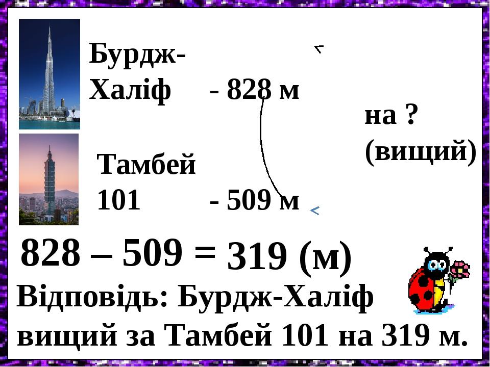 Бурдж- Халіф - 828 м Тамбей 101 - 509 м на ? (вищий) 828 – 509 = 319 (м) Відповідь: Бурдж-Халіф вищий за Тамбей 101 на 319 м.