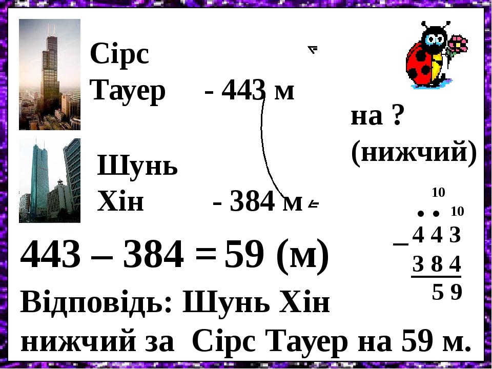 Сірс Тауер - 443 м Шунь Хін - 384 м на ? (нижчий) 443 – 384 = 4 4 3 3 8 4 10 – 9 5 10 . . 59 (м) Відповідь: Шунь Хін нижчий за Сірс Тауер на 59 м.