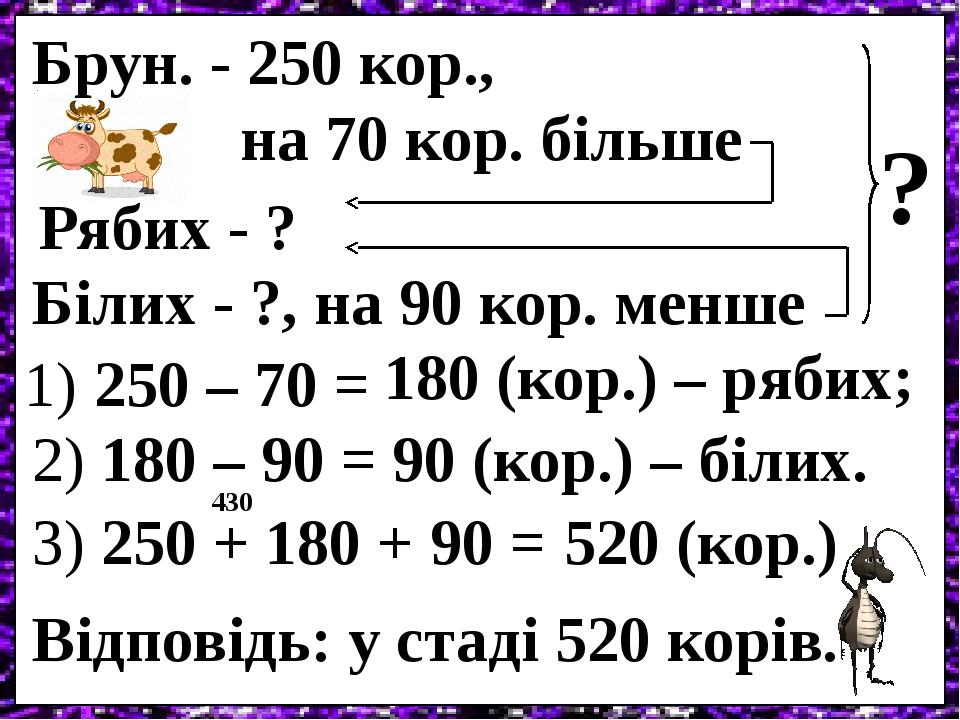 Брун. - 250 кор., на 70 кор. більше Рябих - ? Білих - ?, на 90 кор. менше ? 1) 250 – 70 = 180 (кор.) – рябих; 2) 180 – 90 = 90 (кор.) – білих. 3) 2...