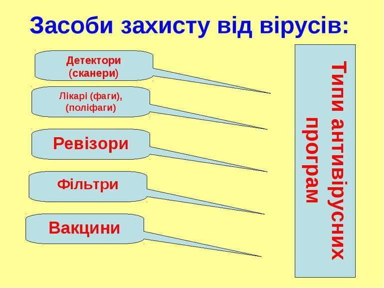 Поняття про комп'ютерні віруси. Антивірусні програми - презентація ...