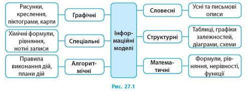 Комп'ютерне моделювання об'єктів і процесів. Інформаційні моделі ...
